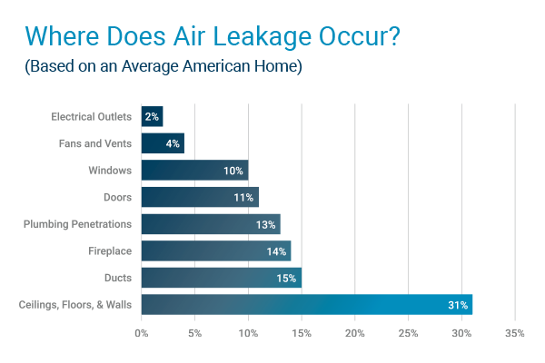 Air Leakage Locations